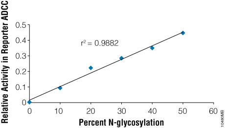 Detection of antibody glycosylation.