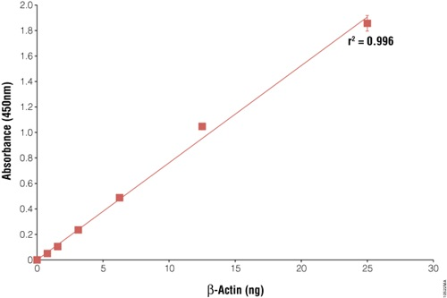 Enzyme-linked immunosorbent assay (ELISA) for β-actin.