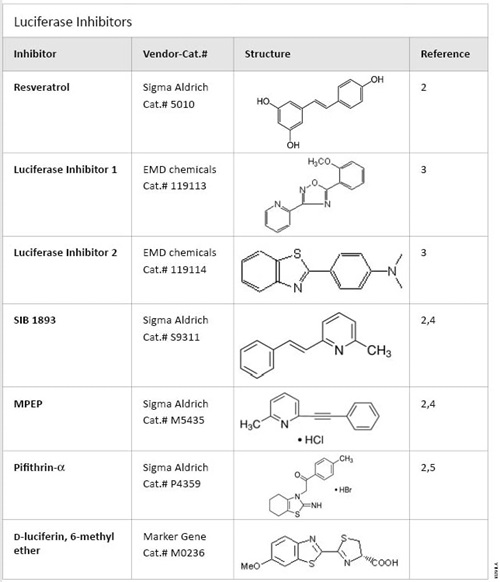 Commercially available luciferase inhibitors 10291LA