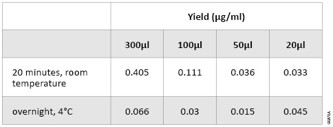 Table 2. Yield of Genomic DNA Isolated Froms 20 to 300µl of Whole Blood Using Two Rehydration Methods.